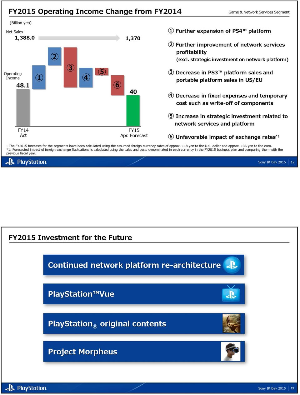 strategic investment on network platform) 3 Decrease in PS3 platform sales and portable platform sales in US/EU 4 Decrease in fixed expenses and temporary cost such as write-off of components FY14