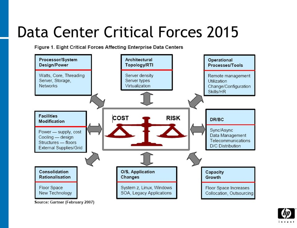 HP Data Center Transformation for Better Business Outcomes - PDF