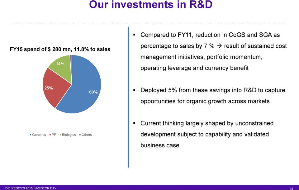 leverage and currency benefit 25% 60% Deployed 5% from these savings into R&D to capture opportunities for organic growth