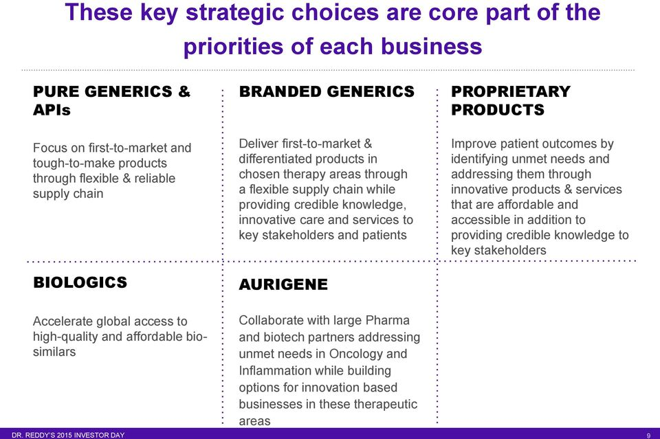 to key stakeholders and patients AURIGENE PROPRIETARY PRODUCTS Improve patient outcomes by identifying unmet needs and addressing them through innovative products & services that are affordable and