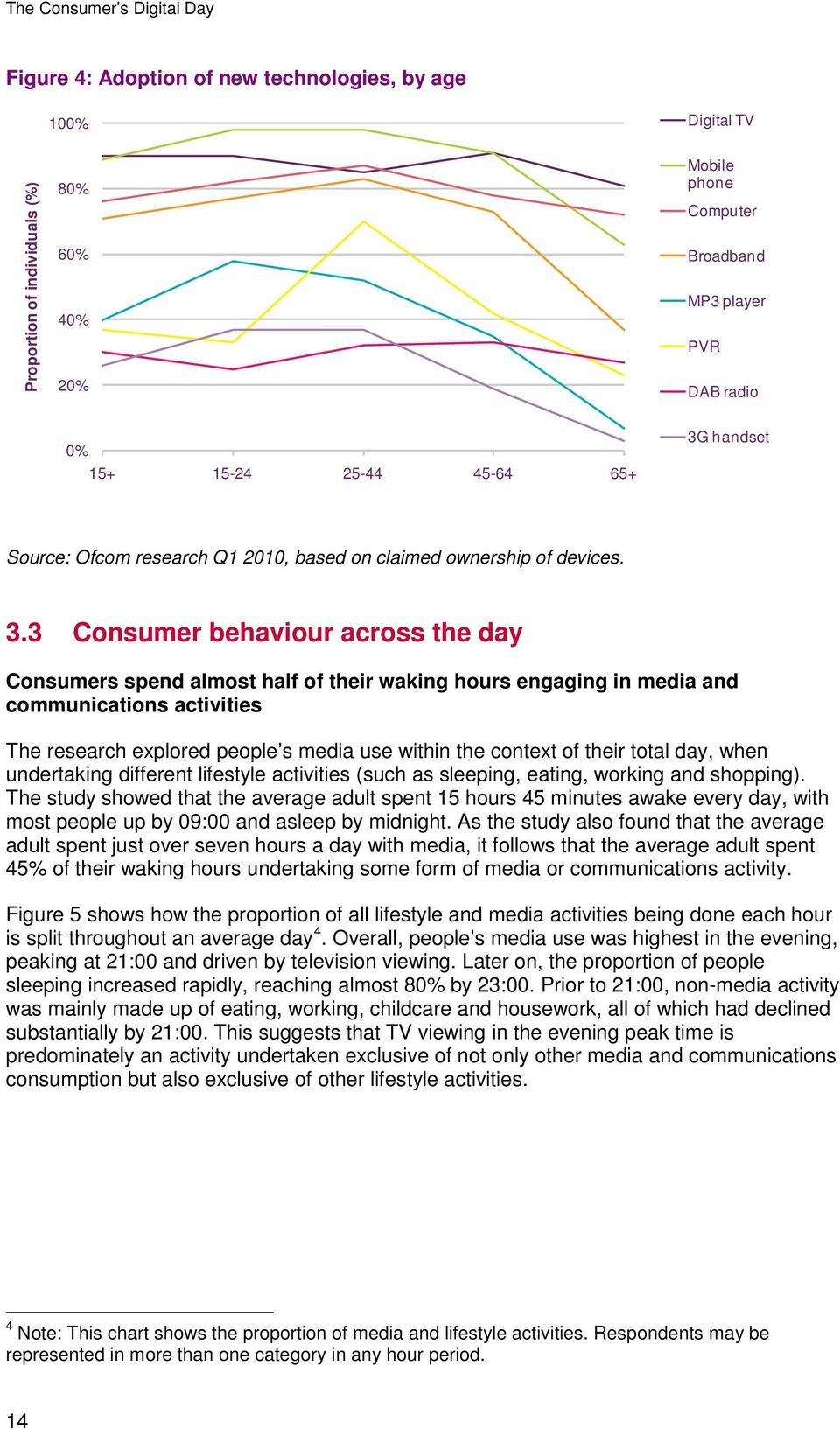 3 Consumer behaviour across the day Consumers spend almost half of their waking hours engaging in media and communications activities The research explored people s media use within the context of