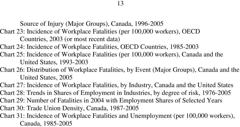 Event (Major Groups), Canada and the United States, 2005 Chart 27: Incidence of Workplace Fatalities, by Industry, Canada and the United States Chart 28: Trends in Shares of Employment in Industries,