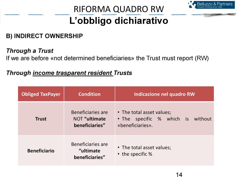 Indicazione nel quadro RW Trust Beneficiaries are NOT ultimate beneficiaries The total asset values; The specific %