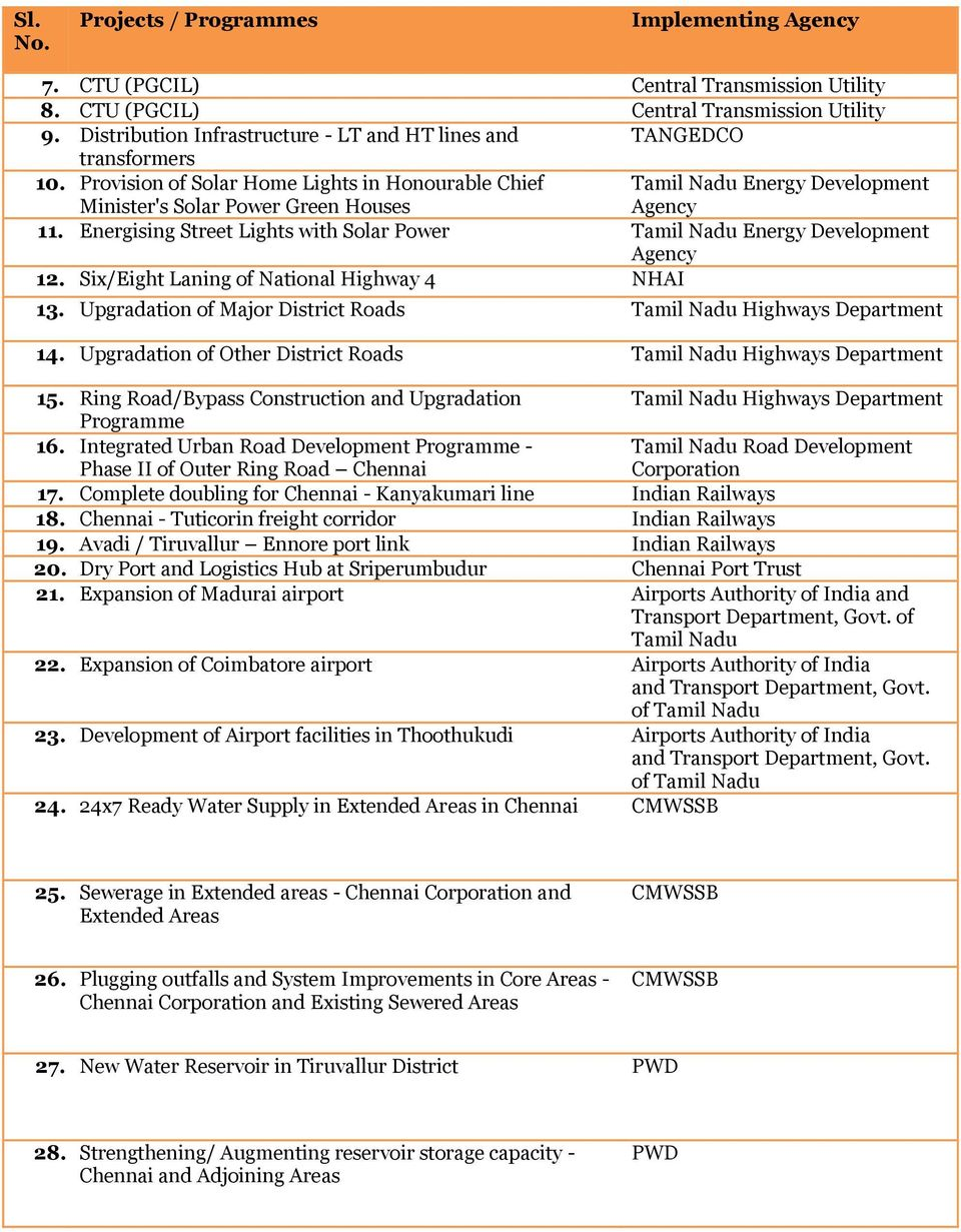 Six/Eight Laning of National Highway 4 NHAI 13. Upgradation of Major District Roads Tamil Highways Department 14. Upgradation of Other District Roads Tamil Highways Department 15.