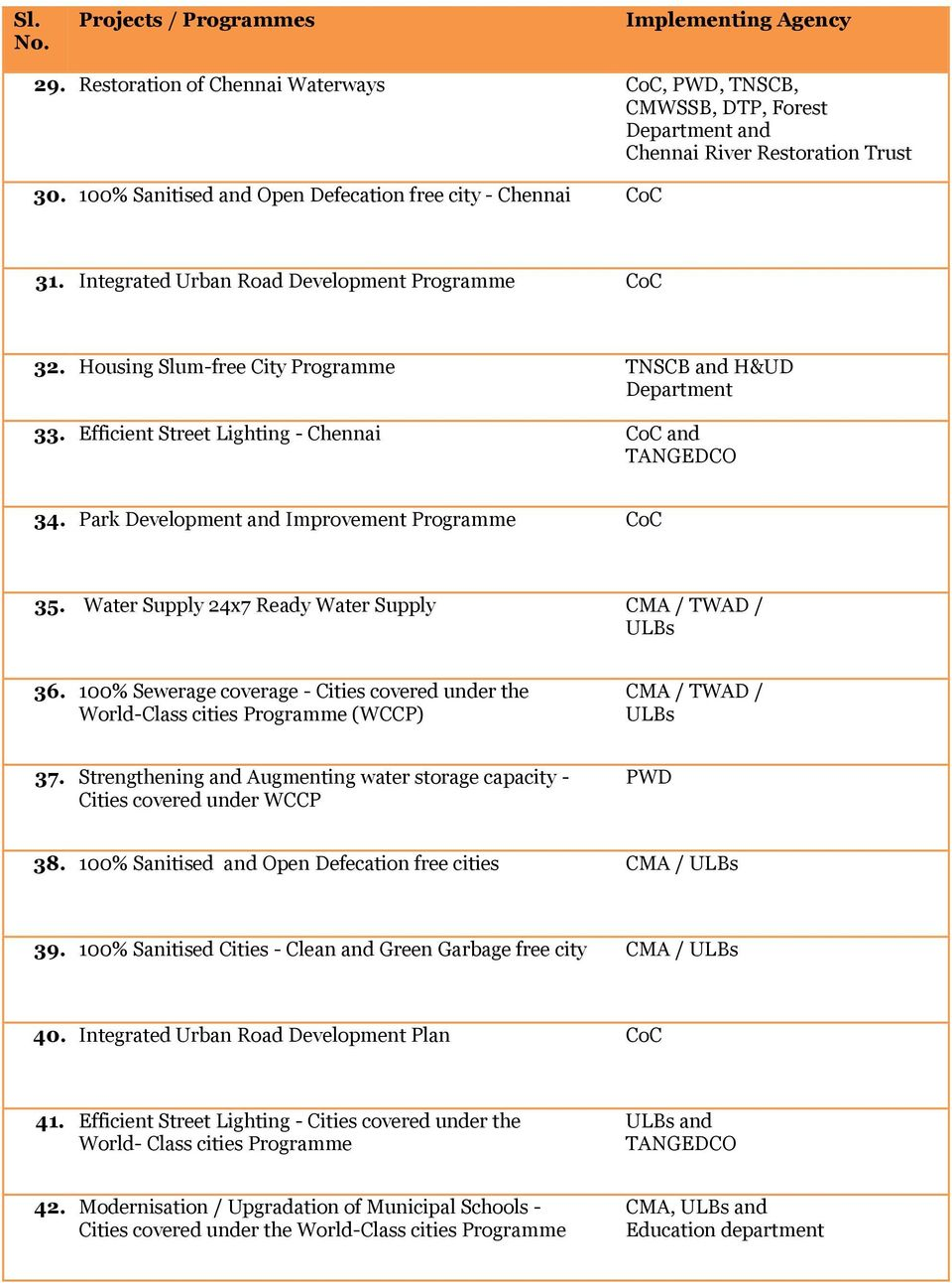 Park Development Improvement Programme CoC 35. Water Supply 24x7 Ready Water Supply CMA / TWAD / 36.