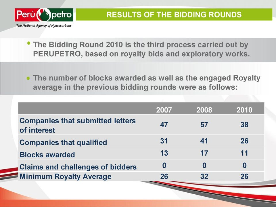 The number of blocks awarded as well as the engaged Royalty average in the previous bidding rounds were as
