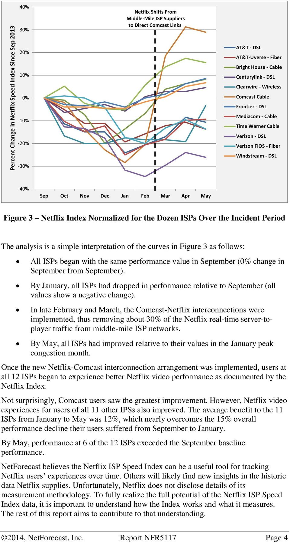 Mar Apr May Figure 3 Netflix Index Normalized for the Dozen ISPs Over the Incident Period The analysis is a simple interpretation of the curves in Figure 3 as follows: All ISPs began with the same