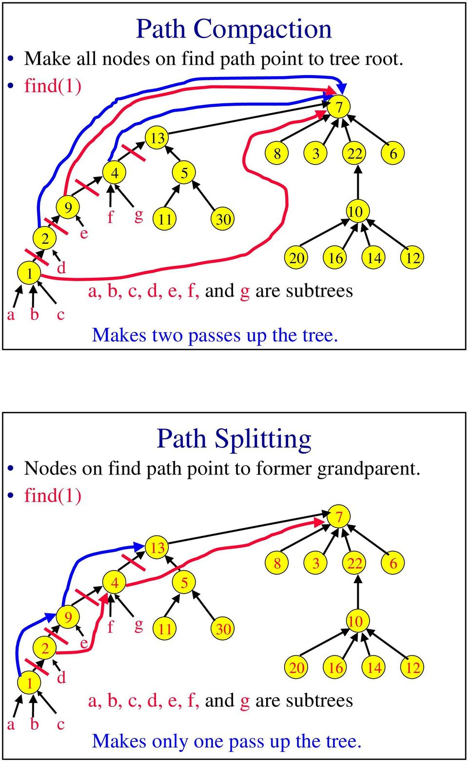 passes up the tree. Path Splitting Nodes on find path point to former grandparent.