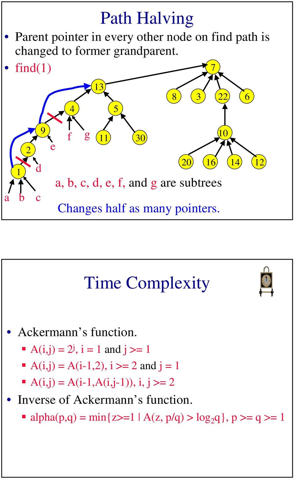 Time Complexity Ackermann s function.