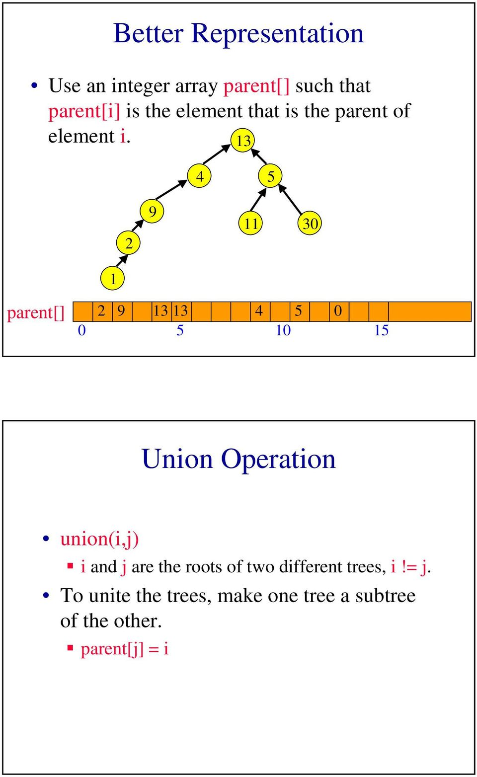 parent[] 0 0 0 Union Operation union(i,j) ƒ i and j are the roots of two