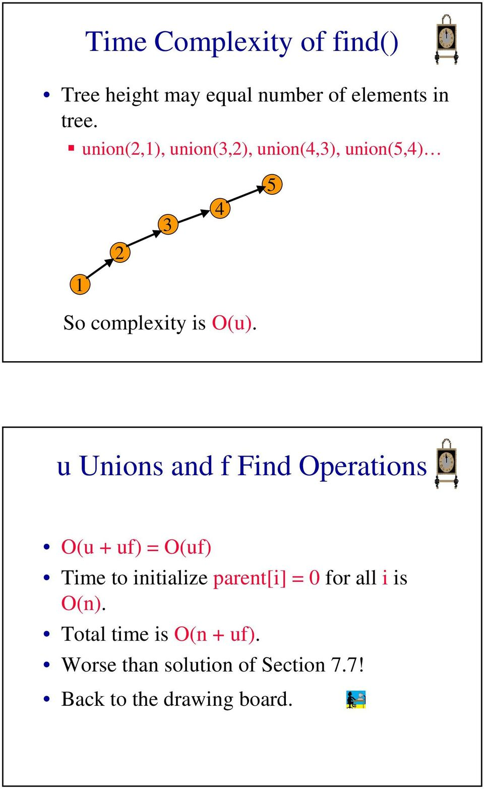 u Unions and f Find Operations O(u + uf) = O(uf) Time to initialize parent[i] = 0