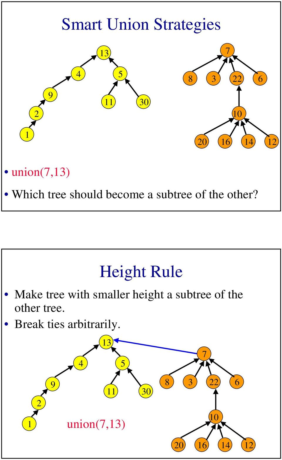 Height Rule Make tree with smaller height a subtree