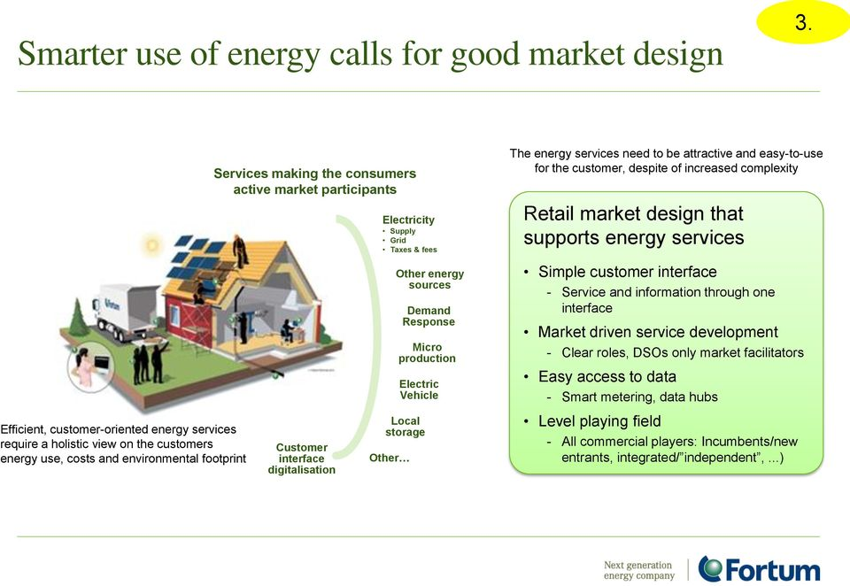 complexity Retail market design that supports energy services Other energy sources Demand Response Micro production Electric Vehicle Simple customer interface - Service and information through one