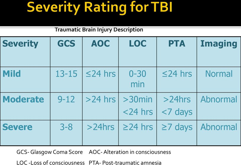 Normal Abnormal Severe 3-8 >24hrs 24 hrs 7 days Abnormal GCS- Glasgow Coma Score