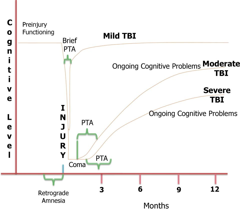 Cognitive Problems Moderate TBI Severe TBI Ongoing