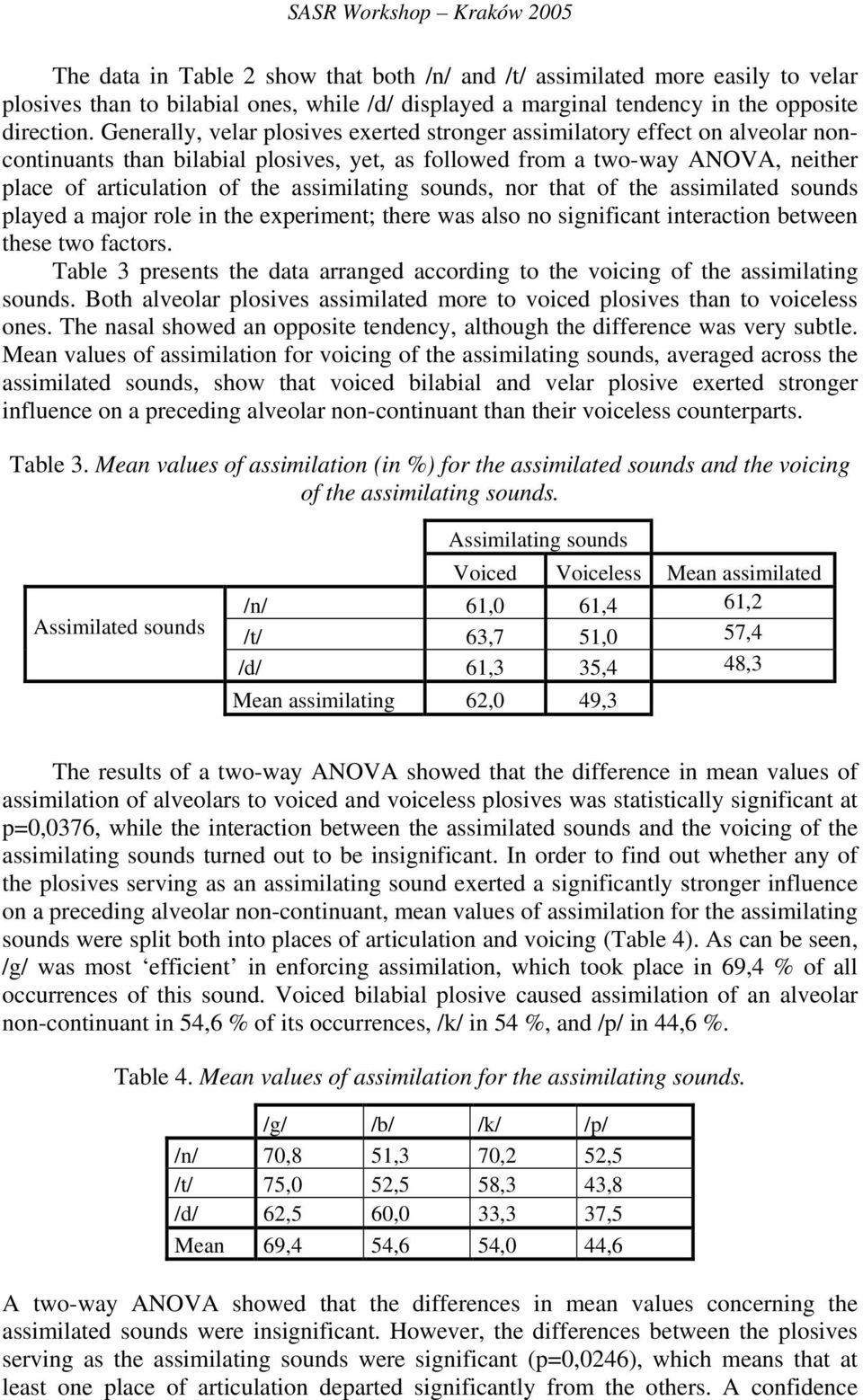 Generally, velar plosives exerted stronger assimilatory effect on alveolar noncontinuants than bilabial plosives, yet, as followed from a two-way ANOVA, neither place of articulation of the
