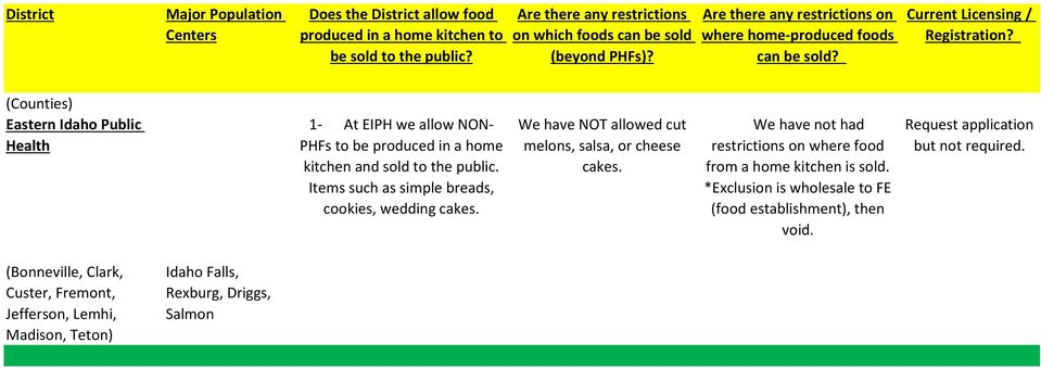 We have not had restrictions on where food from a home kitchen is sold.