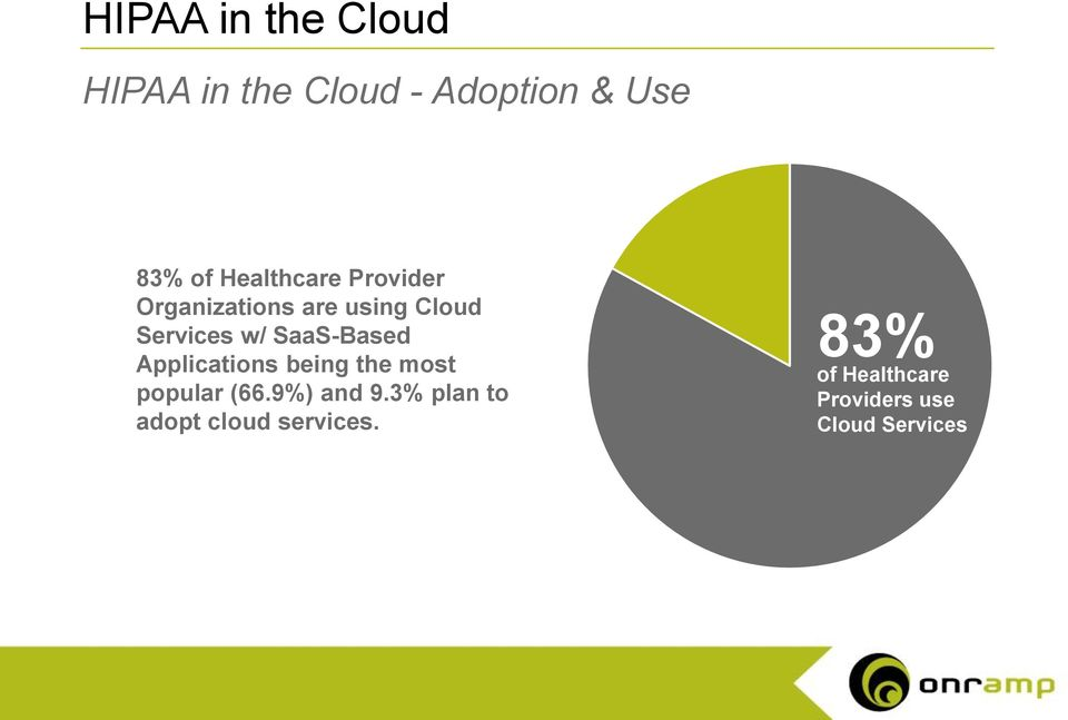 Services w/ SaaS-Based Applications being the most popular (66.9%) and 9.