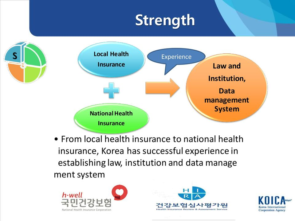health insurance to national health insurance, Korea has