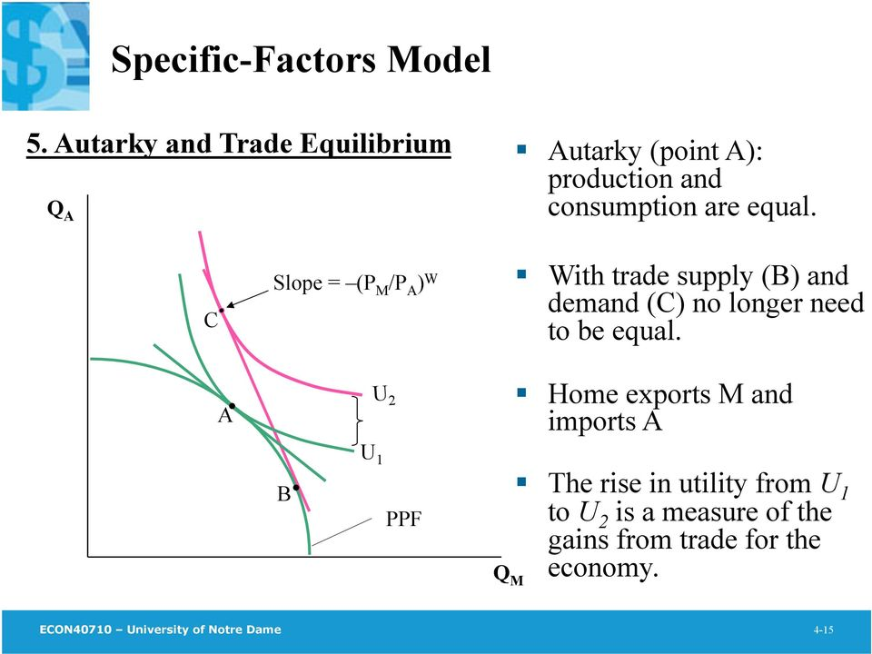 C Slope = (P M /P A ) W With trade supply (B) and demand (C) no longer need to be equal.