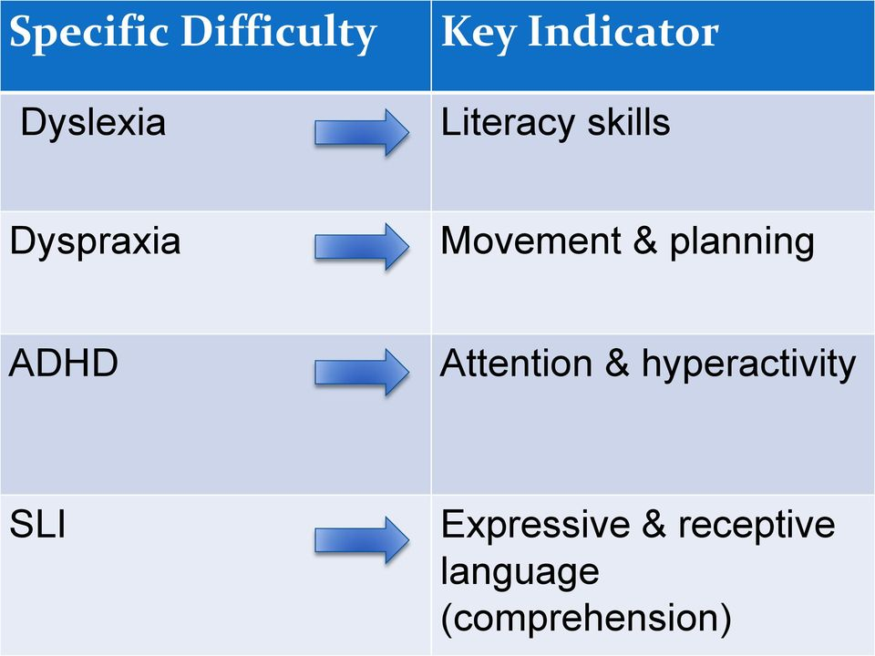planning ADHD Attention & hyperactivity