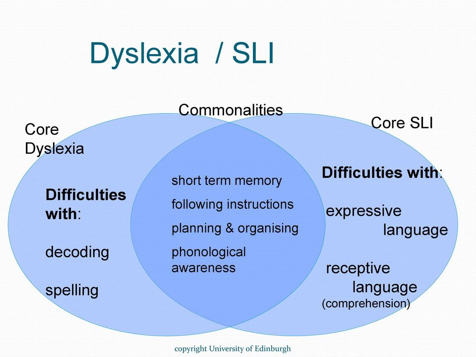 organising phonological awareness Core SLI Difficulties with: