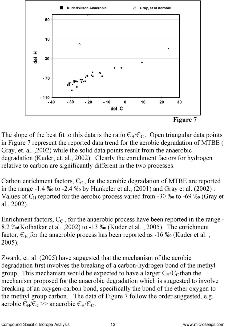 ,2002) while the solid data points result from the anaerobic degradation (Kuder, et. al., 2002).
