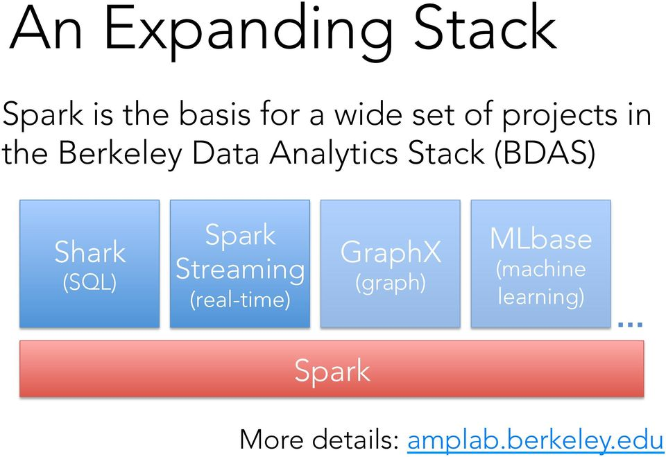 Shark (SQL) Spark Streaming (real-time) GraphX (graph)