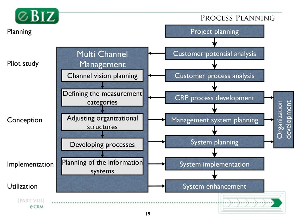 organizational structures Developing processes CRP process development Management system planning System planning