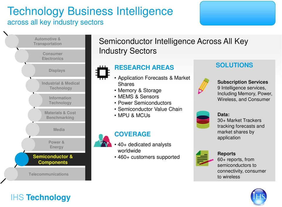 worldwide 460+ customers supported 9 Intelligence services, Including Memory, Power, Wireless, and Data: 30+ Market Trackers