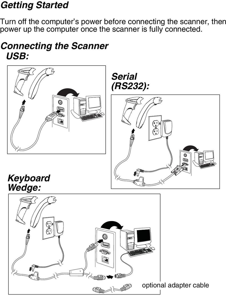 the scanner is fully connected.