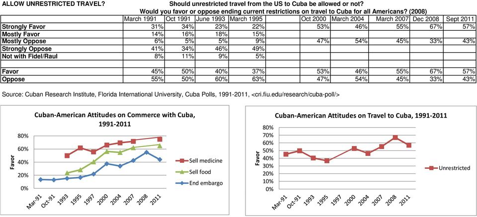 5% 9% 47% 54% 45% 33% 43% Strongly Oppose 41% 34% 46% 49% Not with Fidel/Raul 8% 11% 9% 5% Favor 45% 50% 40% 37% 53% 46% 55% 67% 57% Oppose 55% 50% 60% 63% 47% 54% 45% 33% 43% Source: Cuban Research