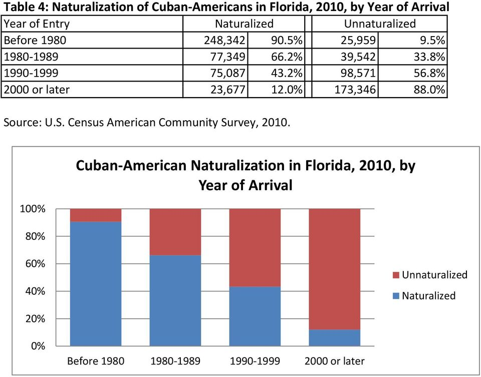 8% 2000 or later lt 23,677 12.0% 173,346346 88.0% Source: U.S. Census American Community Survey, 2010.