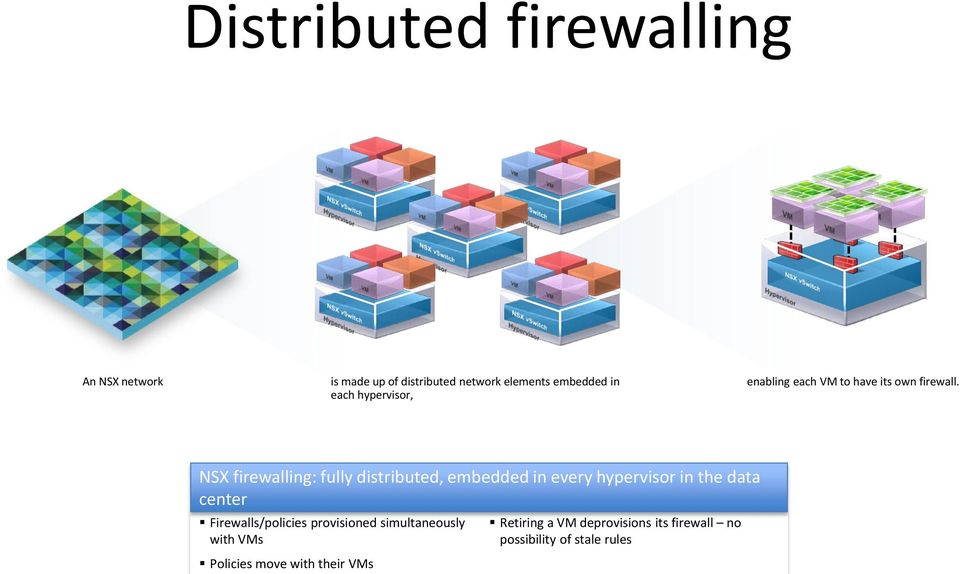 NSX firewalling: fully distributed, embedded in every hypervisor in the data center