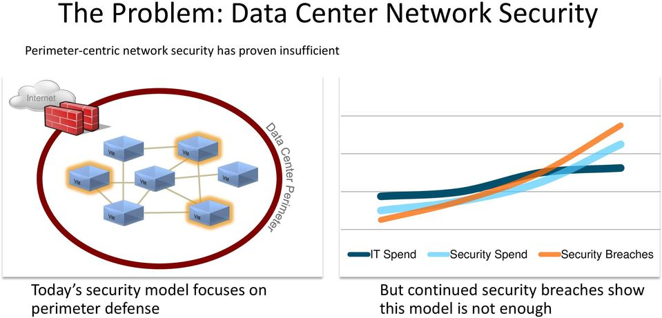 Security Spend Security Breaches Today s security model focuses on