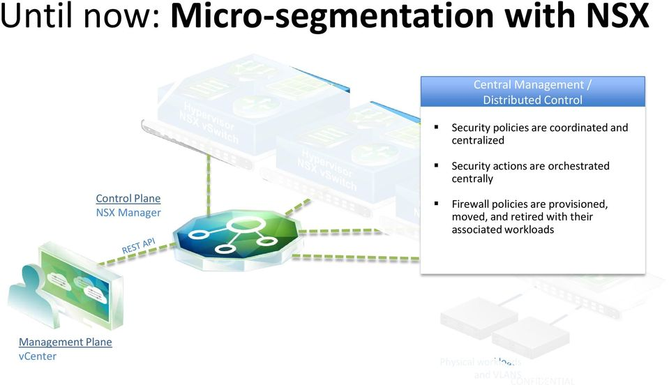 Plane NSX Manager Security actions are orchestrated centrally Firewall policies are provisioned,