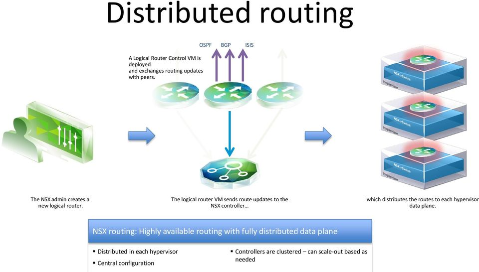 The logical router VM sends route updates to the NSX controller which distributes the routes to each hypervisor data