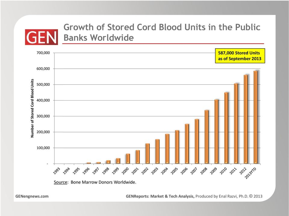 2013 600,000 Number of Stored Cord Blood Units 500,000