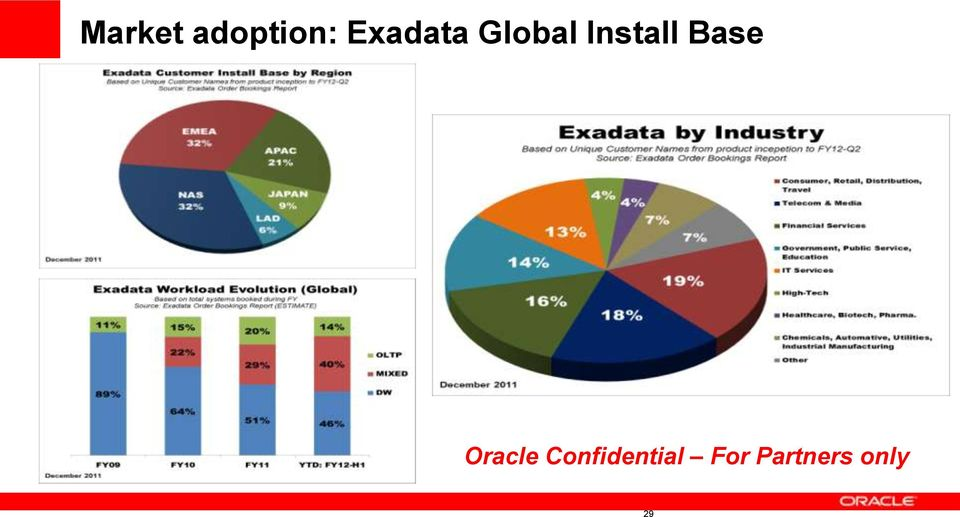 Install Base Oracle