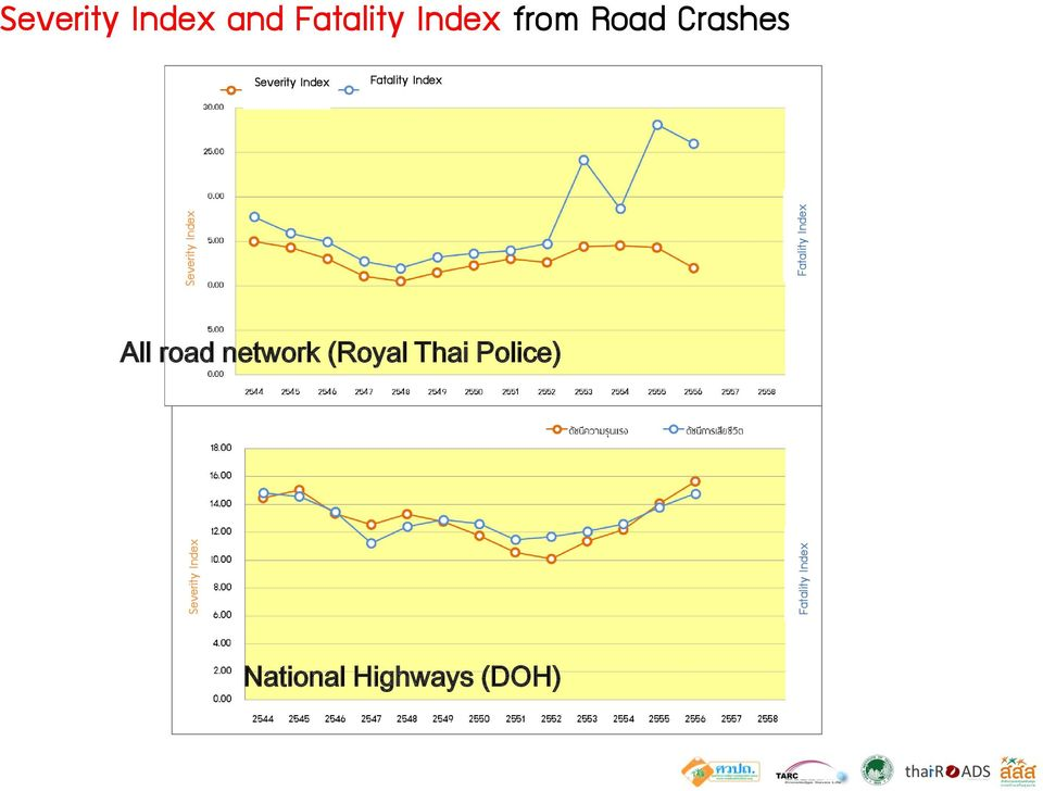 from Road Crashes Severity Index Fatality Index
