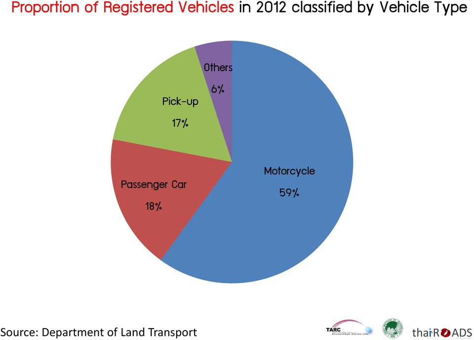 17% Others 6% Passenger Car 18%