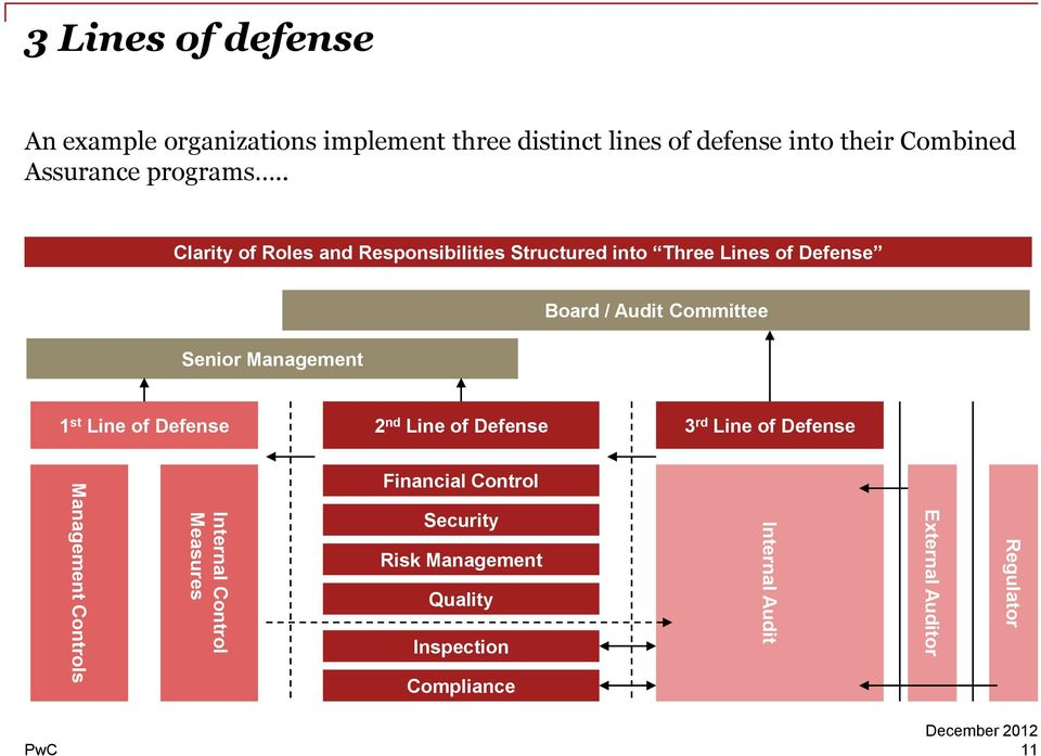 . Clarity of Roles and Responsibilities Structured into Three Lines of Defense Senior Management Board / Audit