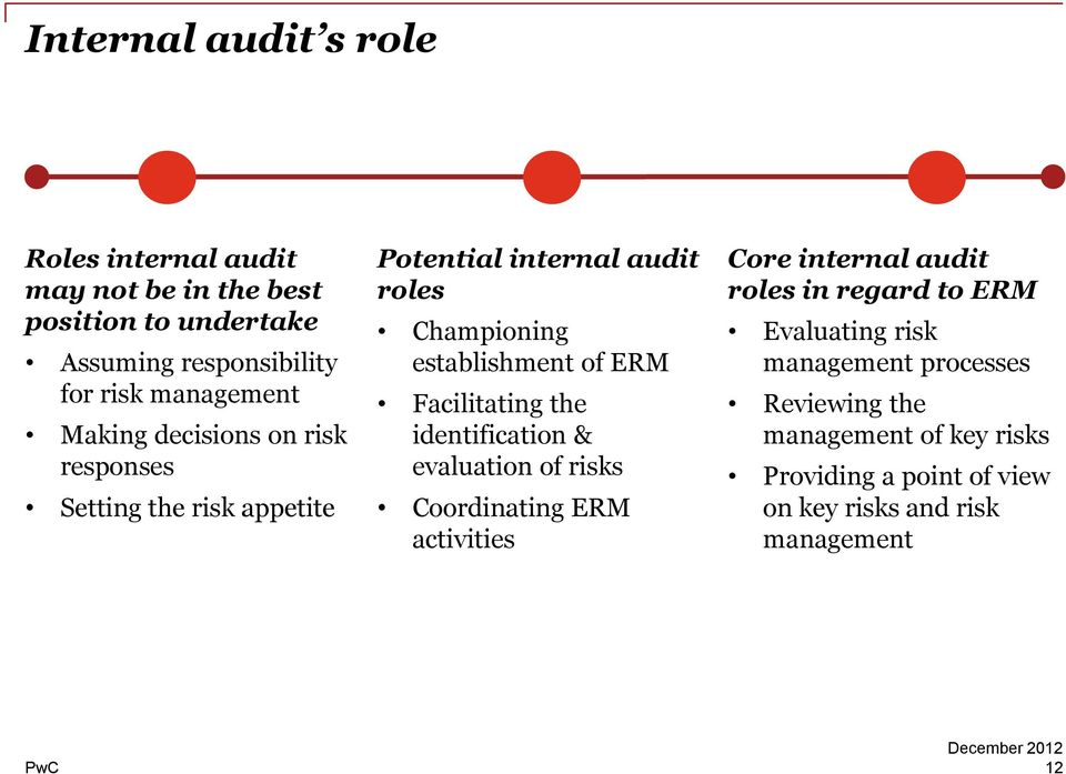 of ERM Facilitating the identification & evaluation of risks Coordinating ERM activities Core internal audit roles in regard to