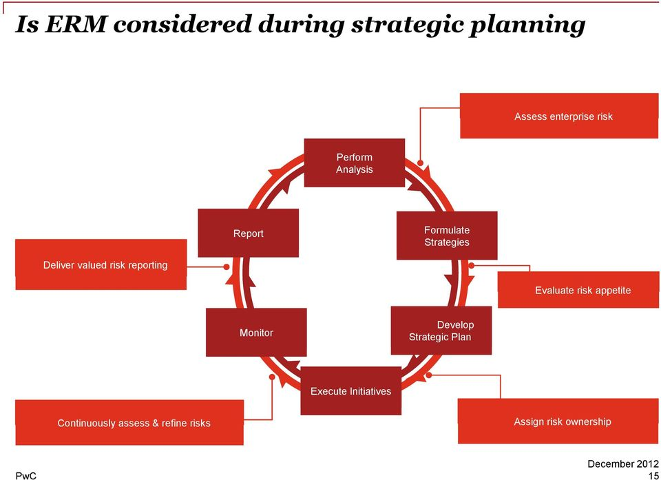appetite Evaluate risk appetite Monitor Develop Develop Strategic Strategic Plan Plan Continuously assess & refine