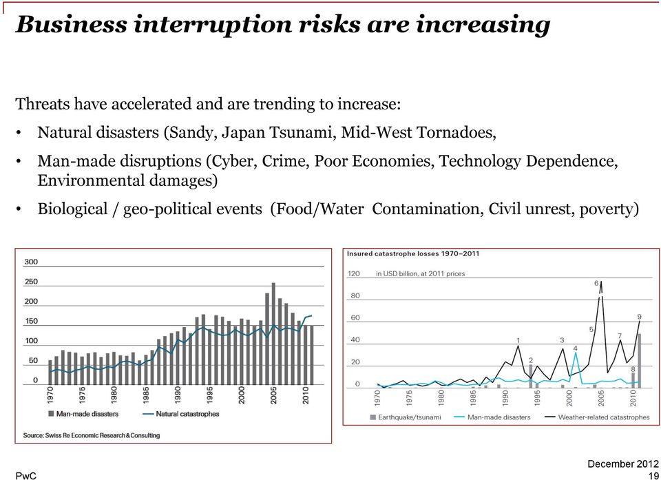 disruptions (Cyber, Crime, Poor Economies, Technology Dependence, Environmental