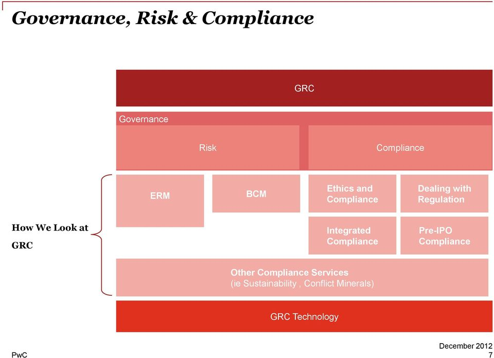 Look at GRC Integrated Compliance Pre-IPO Compliance Other