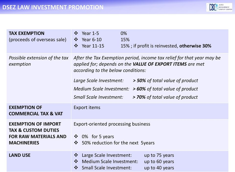 value of product Medium Scale Investment: > 60% of total value of product Small Scale Investment: > 70% of total value of product EXEMPTION OF COMMERCIAL TAX & VAT EXEMPTION OF IMPORT TAX & CUSTOM