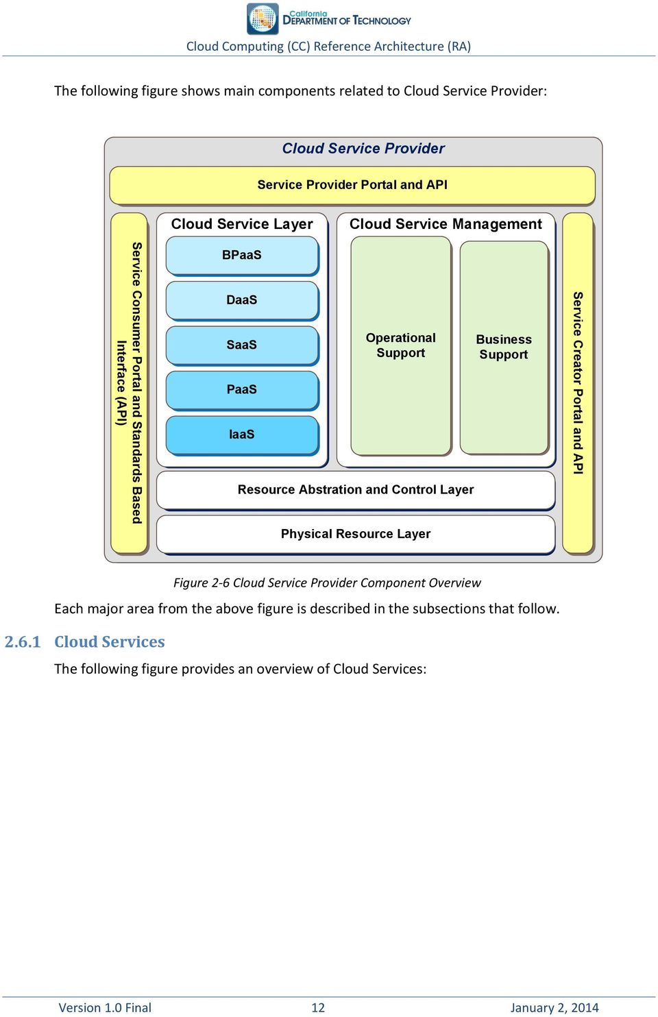 Resource Layer Business Support Creator Portal and API Figure 2-6 Cloud Provider Component Overview Each major area from the above figure