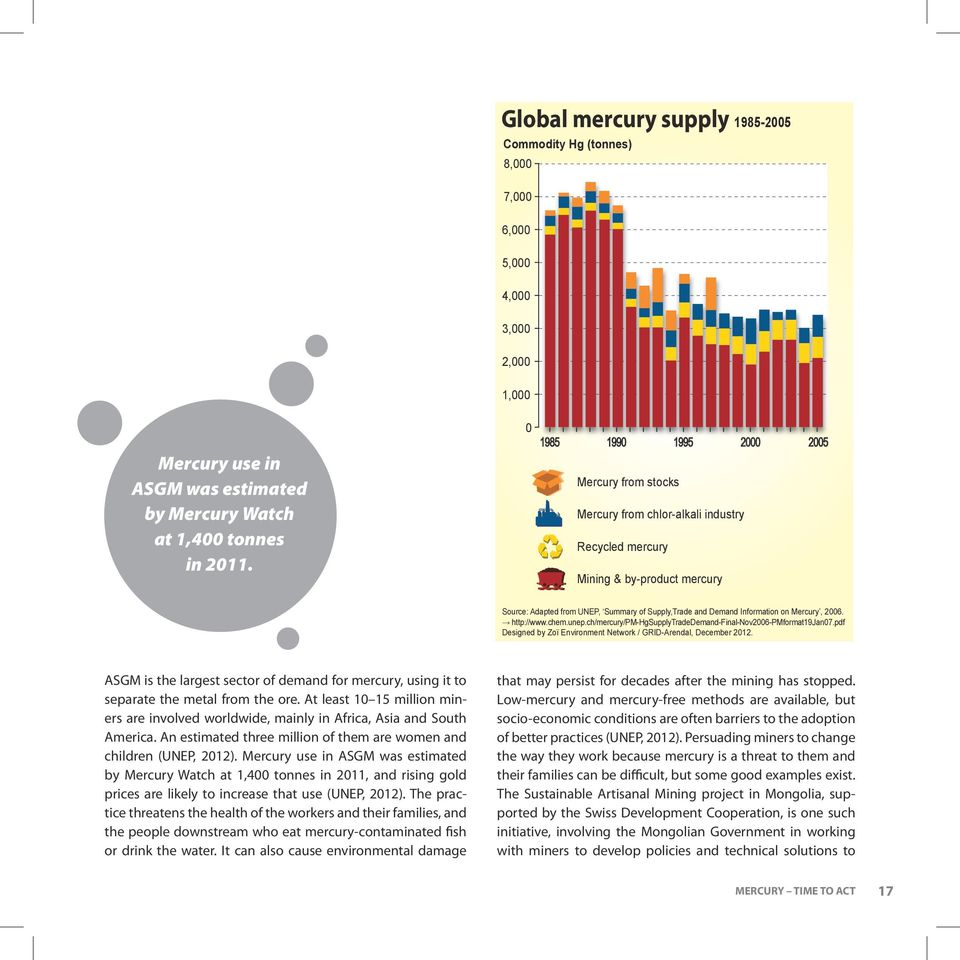 Information on Mercury, 2006. http://www.chem.unep.ch/mercury/pm-hgsupplytradedemand-final-nov2006-pmformat19jan07.pdf Designed by Zoï Environment Network / GRID-Arendal, December 2012.