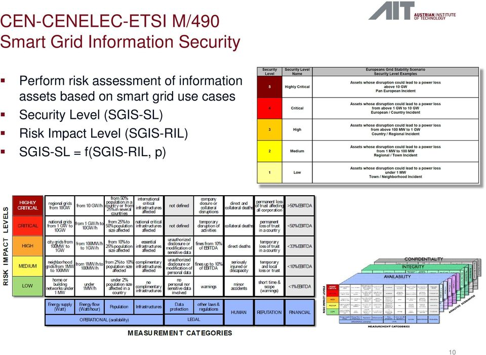 assets based on smart grid use cases Security Level